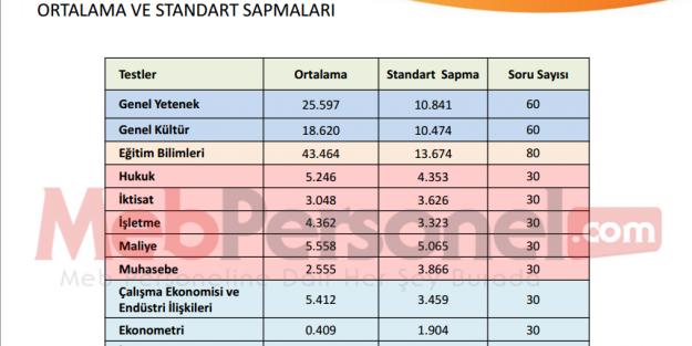 2014 KPSS,2014 KPSS sonuçları, 2014 KPSS açıklandı, KPSS açıklandı, KPSS sonuçları, KPSS sonuç belgesi , KPSS açıklandı mı, KPSS açıklanmış