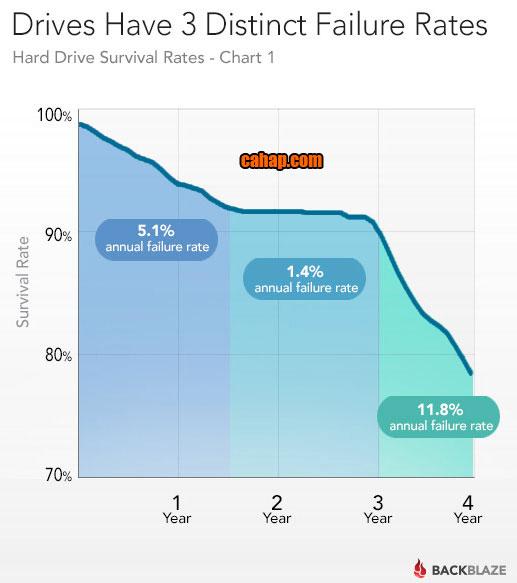 HDD Çalışma Saati ve Hata Oranı
